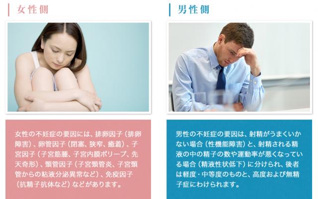 不妊症の要因